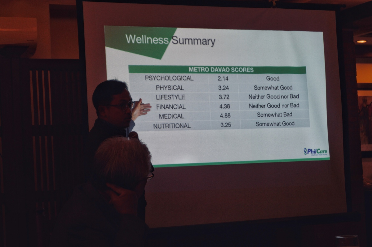 "PhilCare Wellness Index 2019: Davaoeños said they are ""unprepared for medical needs"""